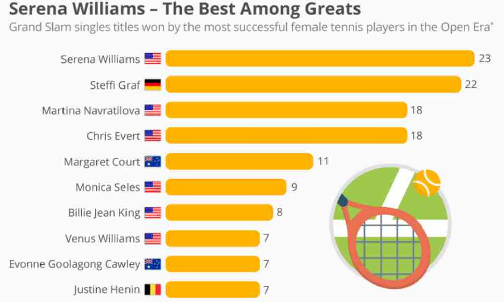 Serena-Williams-Vs-Other-Greats-Tennis-Sports-DKODING