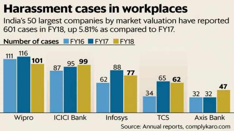 Sexual-Harassment-in-the-Workplace-Wipro-2018-Indian-Companies-Business-DKODING