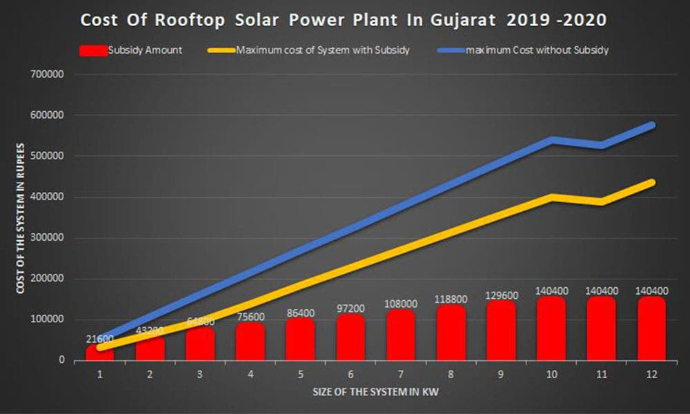 Gujarat Is The Leader Of India's Solar Rooftop Systems
