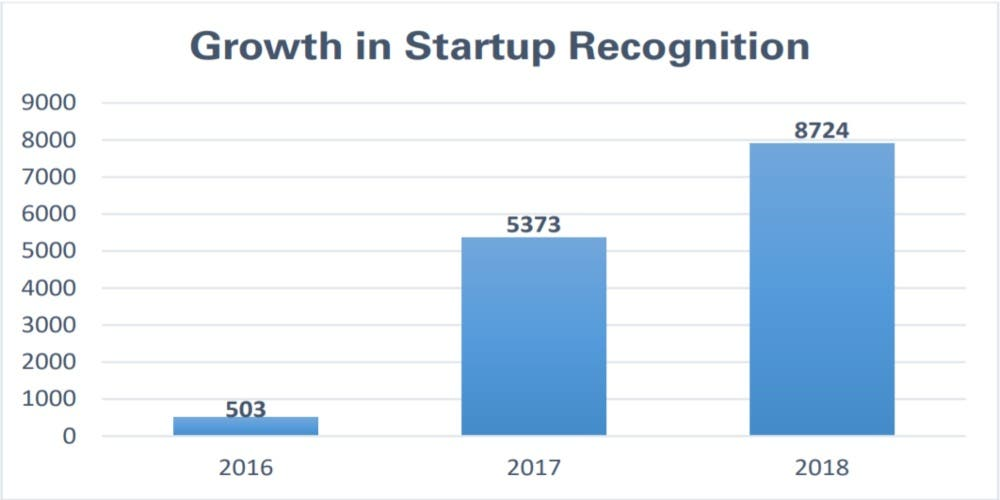 Growth-In-Startup-Recognignition-Newsline-DKODING