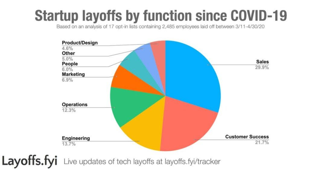 Here are 10 Startups that led the Covid-19 Firing Spree with the most Layoffs