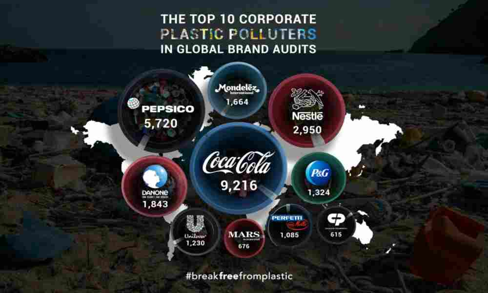 Top-10-Corporate-Palstic-Pollutants-Global-Audits-Industry-Business-DKODING