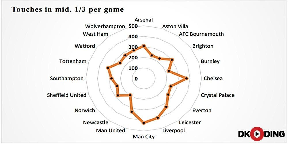 Premier League 2019/20 Playbook Decoded: Touches mid third