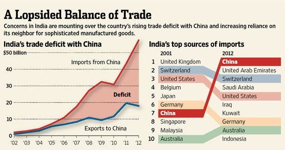 Trade-Deficit-India-China-Newsline-DKODING