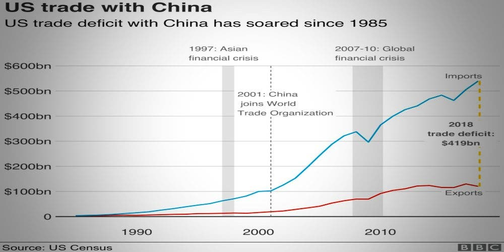 US trade deficit with China is widening or increasing over the years, making it US $419 billion in 2018.