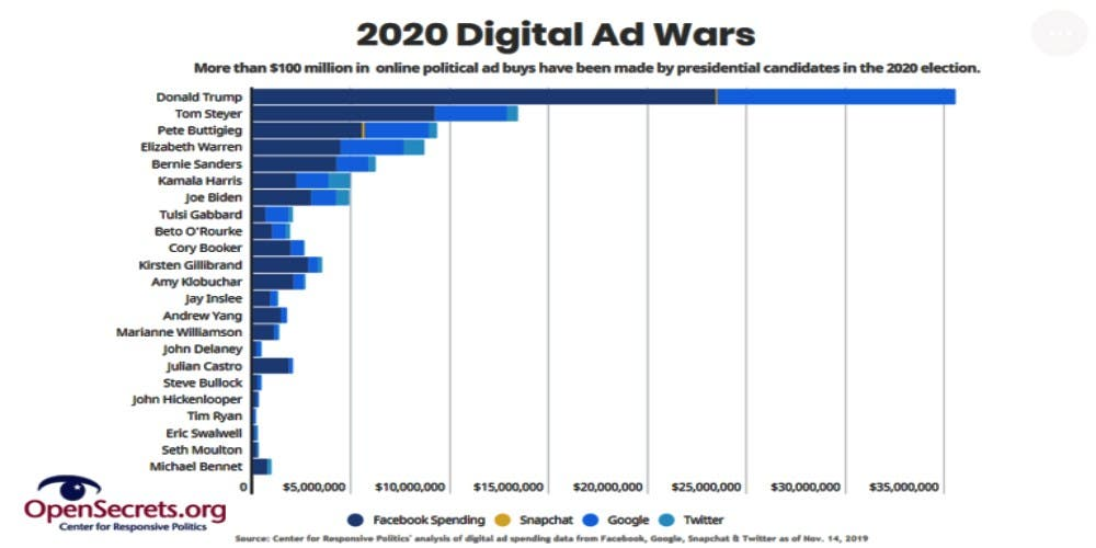 US Presidential Election 2020 Campaign Online Spending
