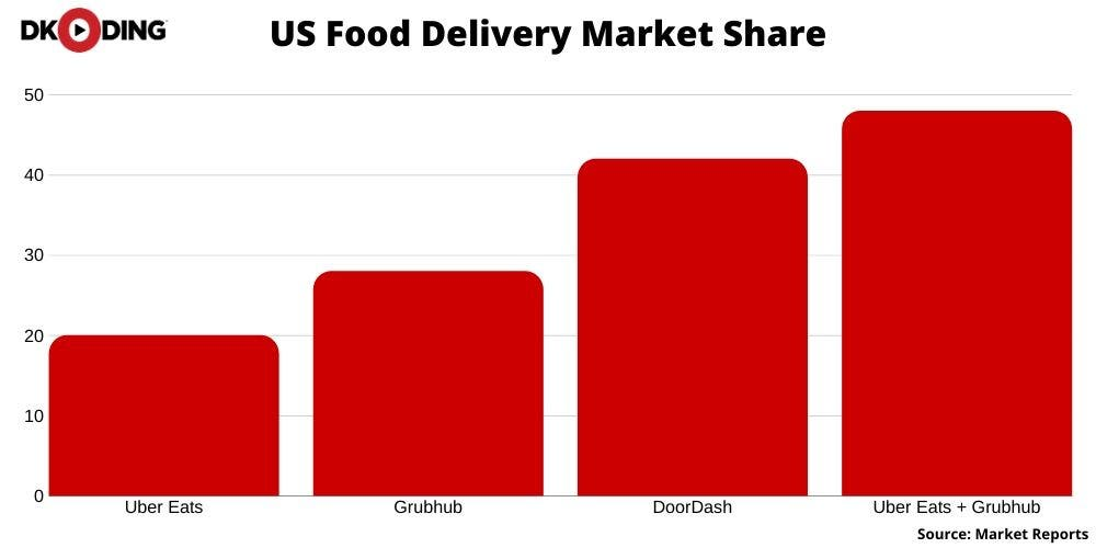 Uber Eats Grubhub acquisition
