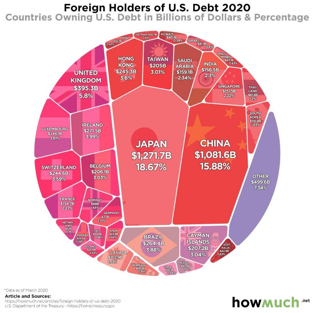 US Foreign Debt American Economy 2020