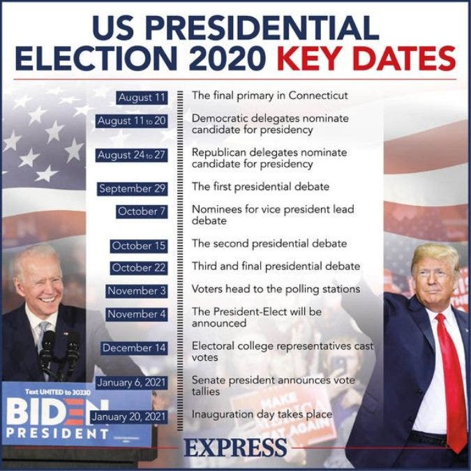 US Presidential Elections 2020 Key Dates from Voting to Results