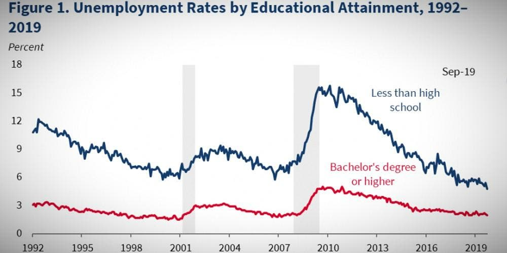 US Unemployment Rate 50-year-Low Global DKODING