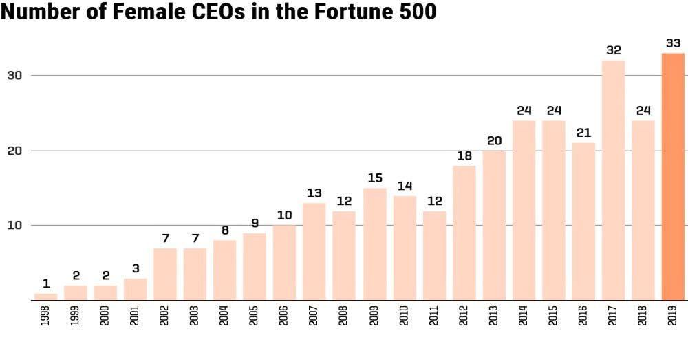 Women-CEOs-Fortune-500-Newsline-DKODING