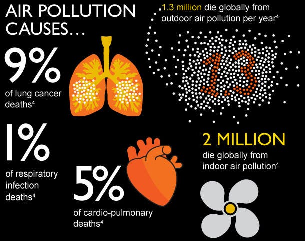 Causes of Air Pollution Dkoding