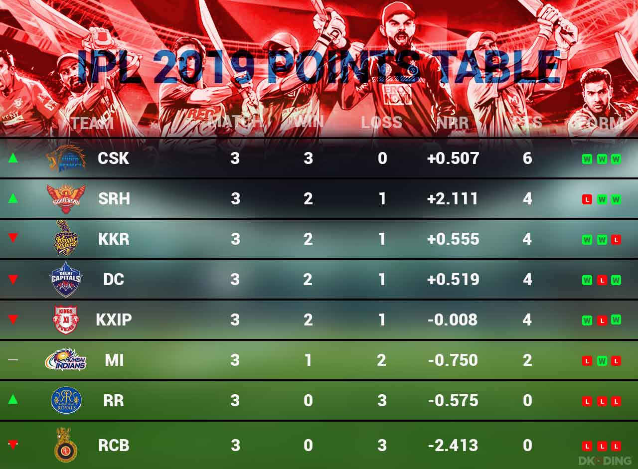 ipl-2019-updated-points-table-as-on-1-april-cricket-sports-DKODING