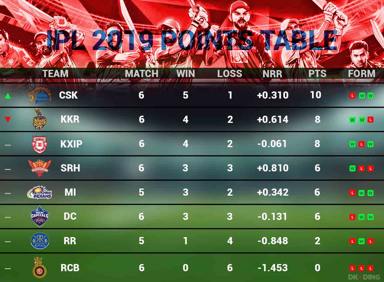 ipl-points-table-as-on-10-april-2019-cricket-sports-DKODING