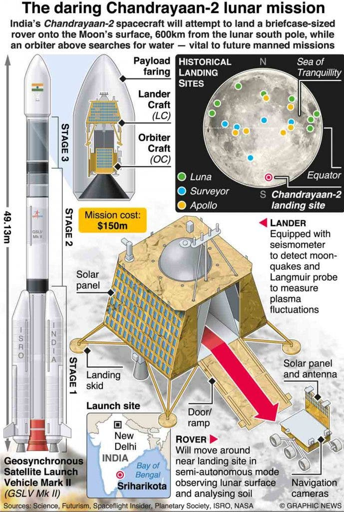 How-About-Holidaying-On-The-Moon-Chandrayaan-Newsline-DKODING