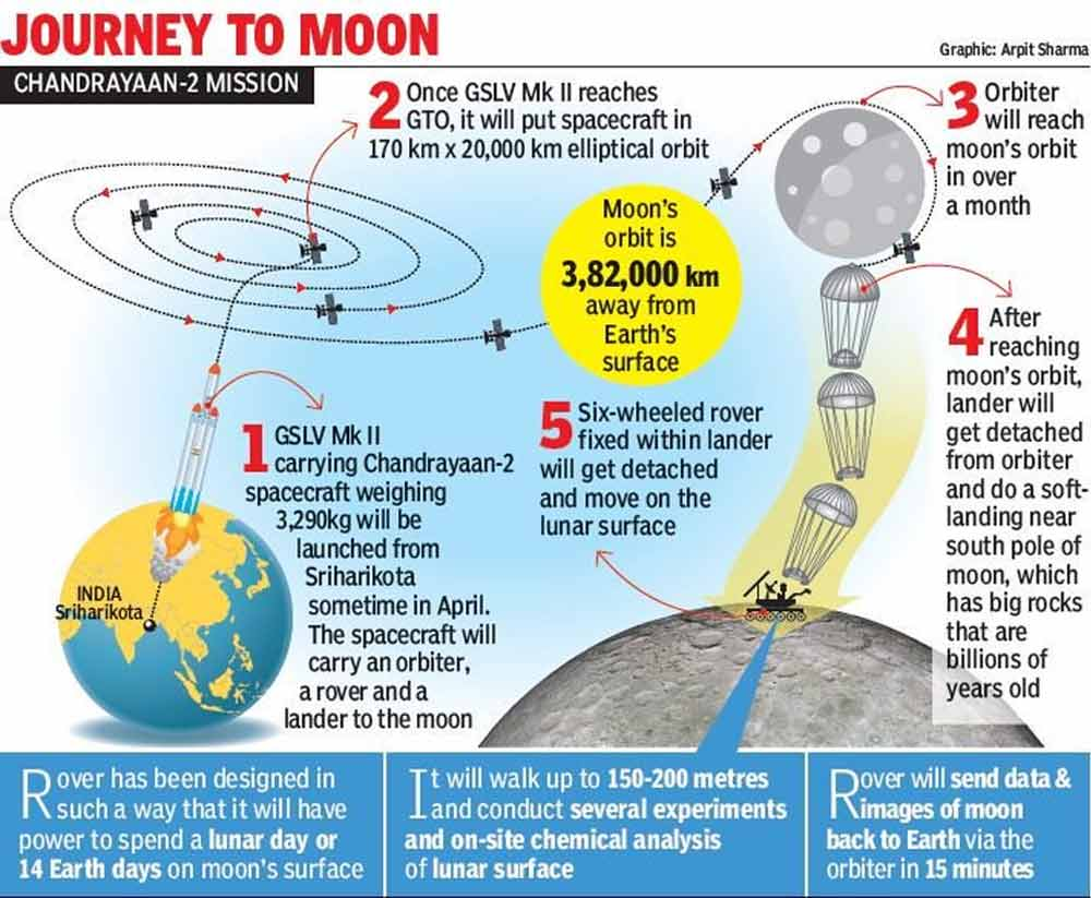 How-About-Holidaying-On-The-Moon-Chandrayaan-2-Newsline-DKODING
