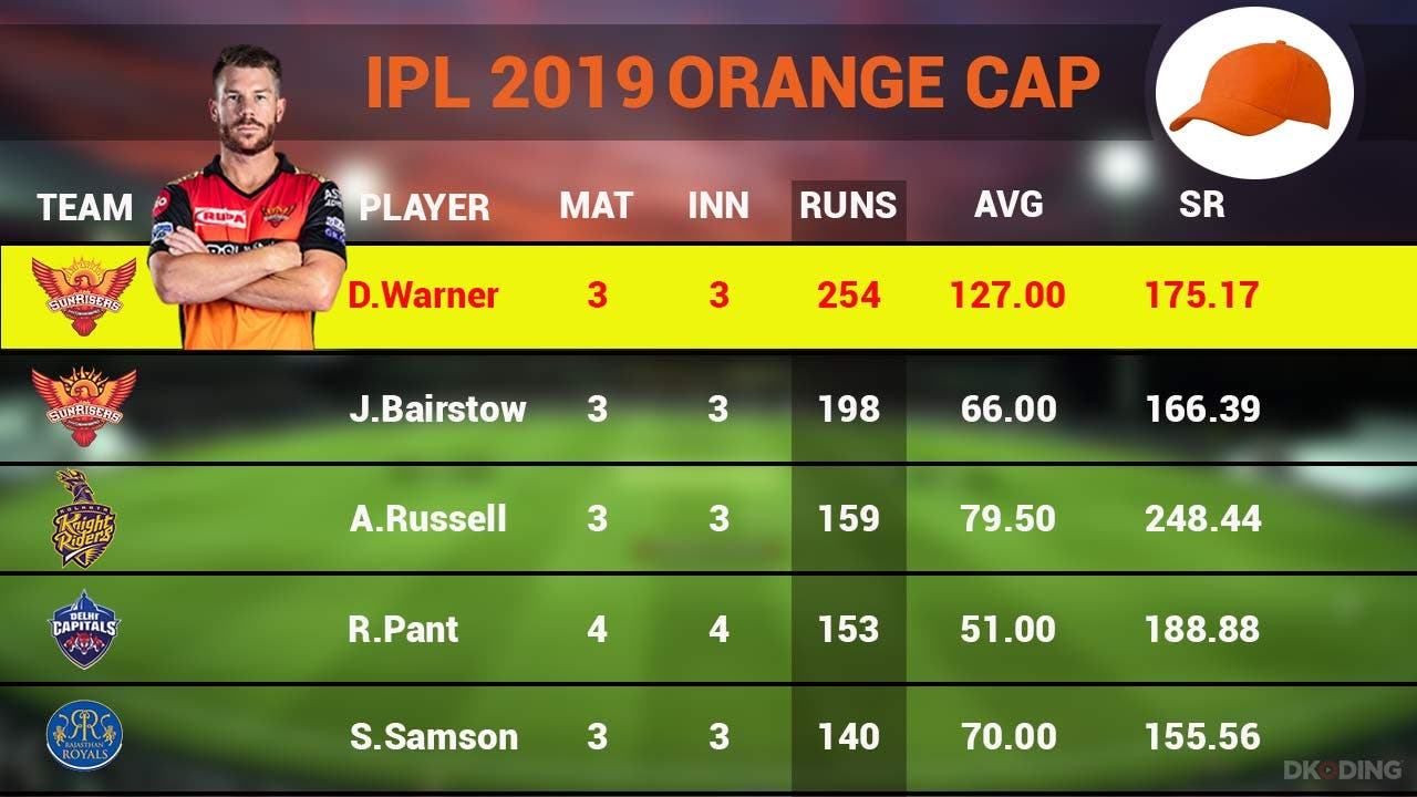 orange-cap-top-5-players-as-on-3-april-2019-cricket-sports-DKODING