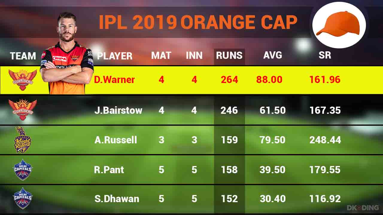 orange-cap-top-5-players-as-on-5-april-2019-ipl-cricket-sports-DKODING