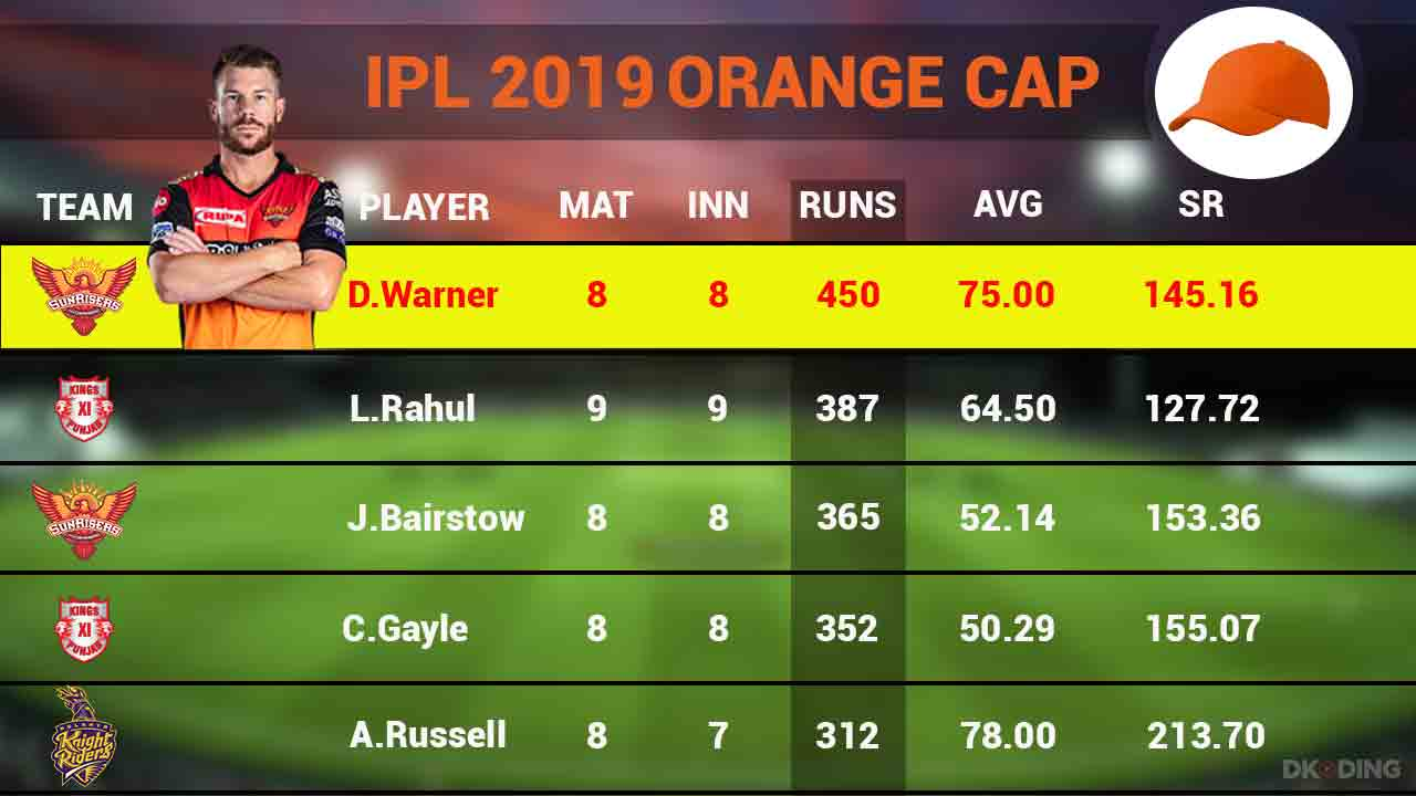 orange-cap-top-5-players-on-18-april-ipl-2019-cricket-sports-DKODING