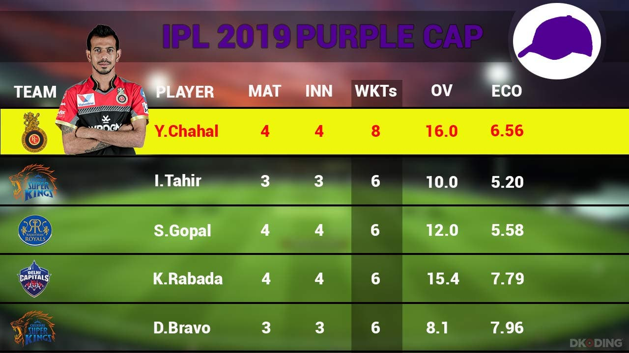 purple-cap-top-5-players-as-on-3-april-2019-cricket-sports-DKODING