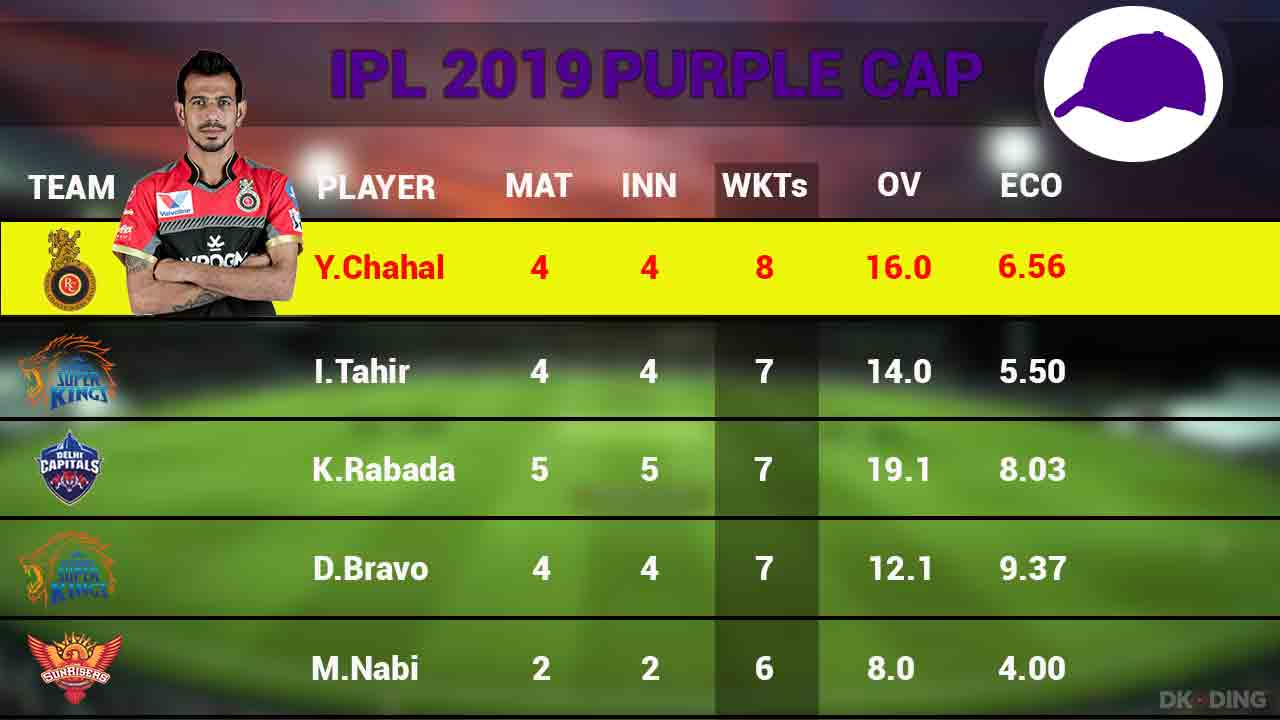 purple-cap-top-5-players-as-on-5-april-2019-ipl-cricket-sports-DKODING
