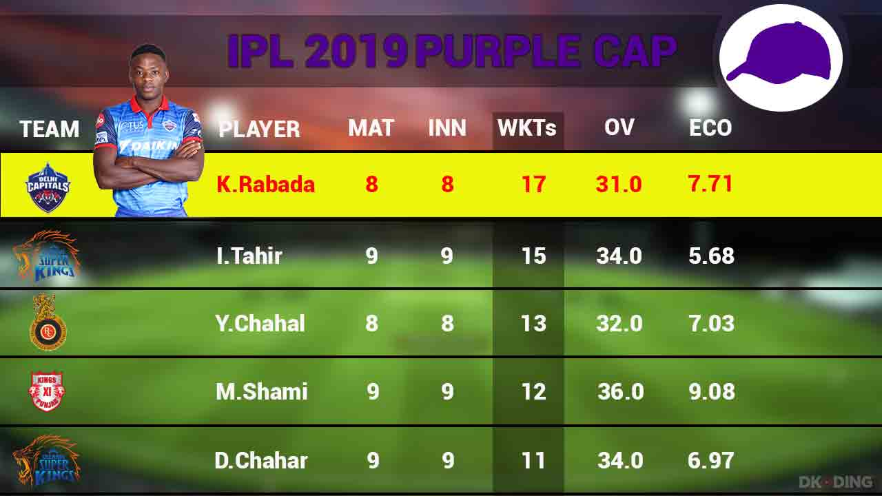 purple-cap-top-5-players-on-18-april-ipl-2019-cricket-sports-DKODING